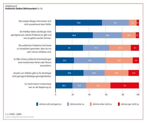 Die Frage nach der politischen (Selbst-)Wirksamkeit. Grafik: Friedrich-Ebert-Stiftung
