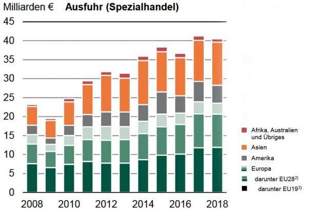 Entwicklung der sächsischen Exporte. Grafik: Sächsisches Landesamt für Statistik