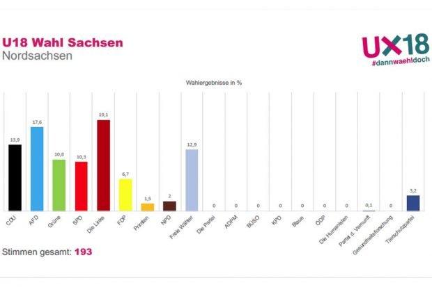 U18-Wahlergebnis in Nordsachsen. Grafik: Stadtjugendring Leipzig