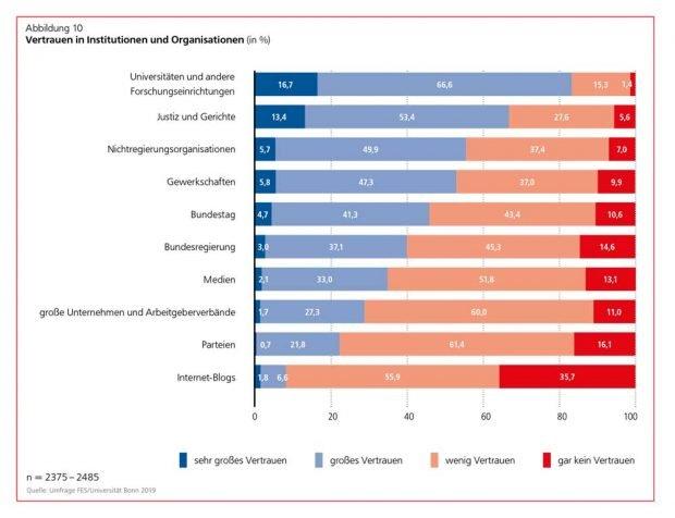 Wie groß ist dasx Vertrauen der Deutschen in verschiedene Institutionen und Organisationen. Grafik: Friedr-Ebert-Stiftung