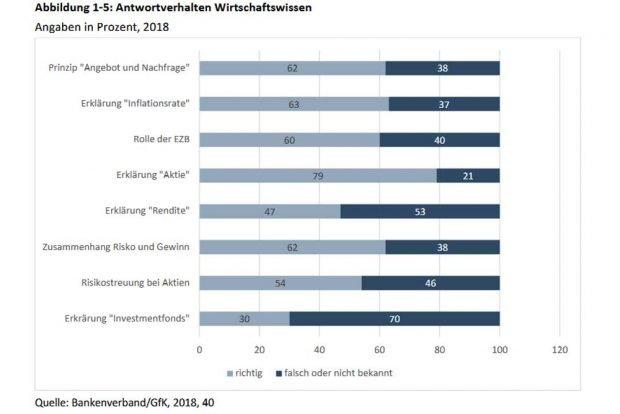"""Wirtschaftswissen, wie es der Bankenverband versteht. Grafik: INSM, INSM-Bildungsmonitor 2019, Schwerpunktthema """"Ökonomische Bildung"""""""