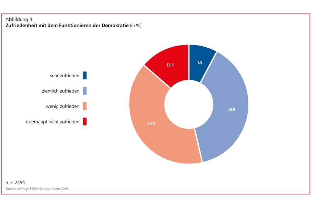 Wie zufrieden sind die Deutschen mit der Funktionsweise der Demokratie? Grafik: Friedrich-Ebert-Stiftung