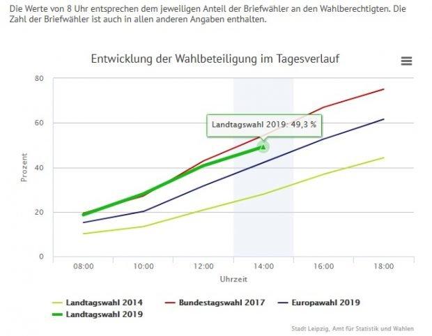 14 Uhr: Die Wahleteiligung in Leipzig steigt fast wie bei der Bundestagswahl 2017 an. Foto: Screen Leipzig.de