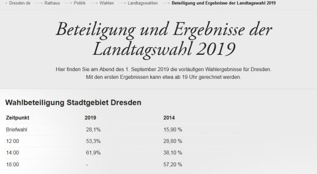 Neuer Rekord? Die Wahlbeteiligung um 14 Uhr in Dresden. Foto: Screen Dresden.de