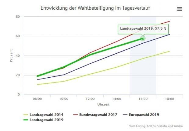 16 Uhr: Die Wahlbeteiligung in Leipzig liegt bereits deutlich höher als 2014. Foto: Screen leipzig.de