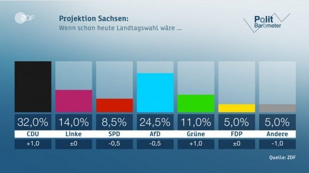 Die letzten Umfragen (keine Prognosen) des ZDF. Screen ZDF.de