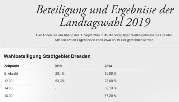 Die Wahlbeteiligung in Dresden ist extrem hoch (Stand 12 Uhr). Screen Dresden.de