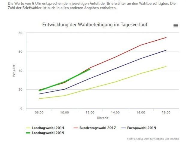 Wahlbeteiligung in der Stadt Leipzig Stand 12 Uhr bei 41,5 %. (Abruf 13 Uhr). Screen Leipzig.de