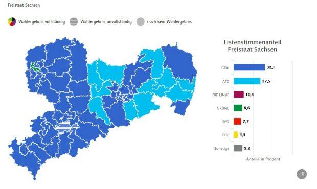 Wahlergebnis der Landtagswahl 2019 in Sachsen. Screen sachsen.wahlen