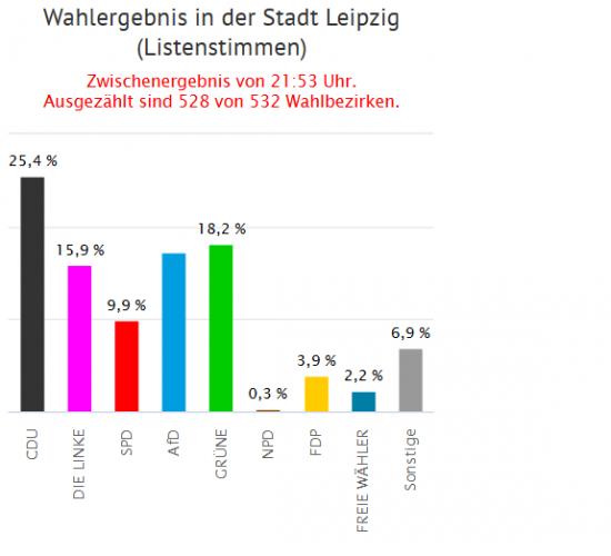 Das Zweitstimmen-Wahlergebnis Stadt Leipzig zur Landtagswahl 2019. Screen Leipzig.de