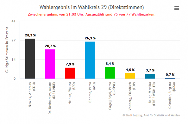 Wahlergebnis im Wahlkreis 29 - Es ist Andreas Nowak (CDU), der Böhme (AfD) das Direktmandat wegschnappt. Foto: Screen Leipzig.de