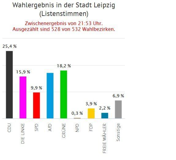 Wahlergebnisse der Stadt Leipzig bei den Zweitstimmen. Foto: Screen Leipzig.de