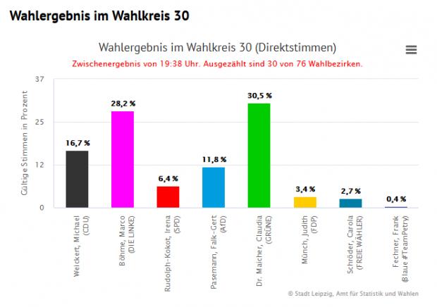 Hartes Links-Grünes Rennen in Wahlkreis 30. Screen leipzig.de
