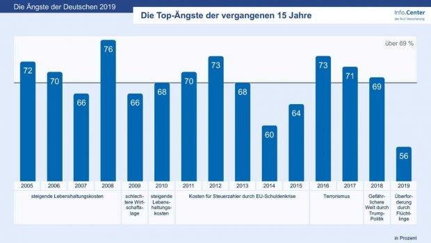 Angst-Spitzenreiter im Lauf der letzten 15 Jahre. Grafik: R+V