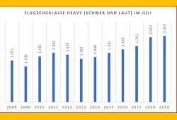 """Zunahme der Flüge mit schweren und lauten Flugzeugen am Flughafen Leipzig / Halle. Grafik: Bürgerinitiative """"Gegen die neue Flugroute"""""""
