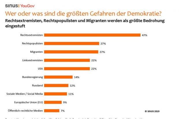 Welches sind für Sie die größten Gefahren für die Demokratie? Grafik: Sinus Institut
