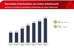 Entwicklung der gemeldeten freien Stellen. Grafik: Arbeitsagentur Leipzig