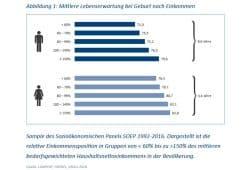 Unterschiedliche Lebenserwartung nach Einkommensstufen. Grafik: Leopoldina