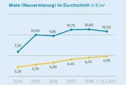 Angebotsmieten bei Neuvermietung in Leipzig seit 2014. Grafik: Colliers