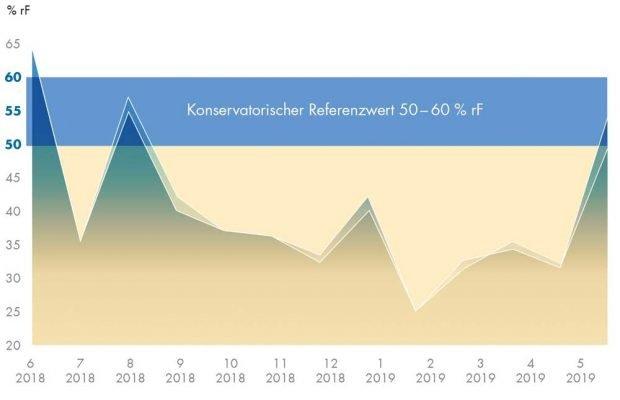 Ergebnisse der Messung der Luftfeuchtigkeit im Paulinum (vorderer Bereich). Foto: Universität Leipzig
