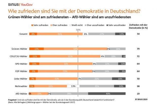 Wie zufrieden sind Sie mit der Demokratie? Grafik: Sinus Institut