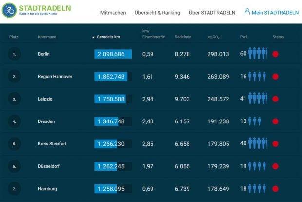 Die Ergebnisse beim Stadtradeln im Städtevergleich. Grafik: Stadtradeln.de