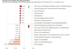Veränderung des Arbeitskräftebedarfs nach Branchen bis 2050. Grafik: FES