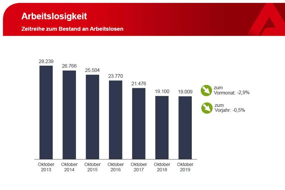 Die offiziell gezählte Arbeitslosigkeit in Leipzig. Grafik: Arbeitsagentur Leipzig