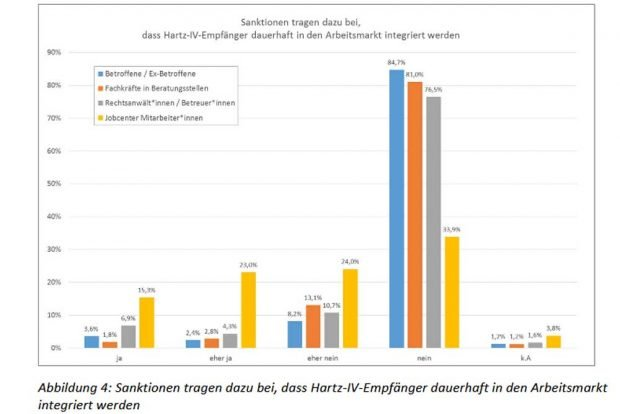 Sanktionen helfen nicht, Arbeitslose wieder in den Arbeitsmarkt zu integrieren. Grafik: Tacheles e.V.