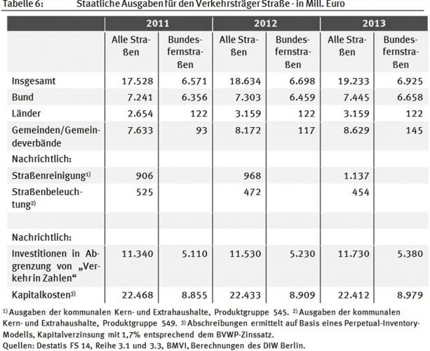 Ausgaben für verschiedene Verkehrsträger. Grafik: BMU 2017