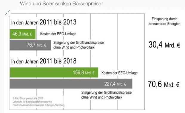 Die Rechnung der Forscher der Friedrich-Alexander-Universität Erlangen-Nürnberg (FAU). Graik: EWS Schönau