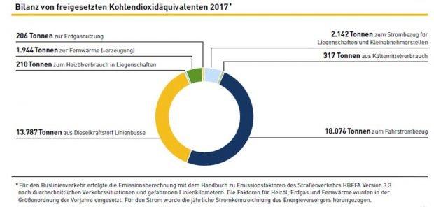 Die Co2-Bilanz der LVB. Grafik: LVB-Nachhaltigkeitsbericht 2017