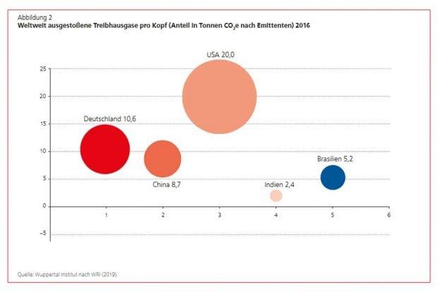 Das CO2-Aufkommen pro Kopf in Deutschland und anderswo. Grafik: FES
