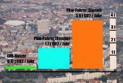 CO2-Vergleich ÖPNV und Pkw in Leipzig. Grafik: L-IZ