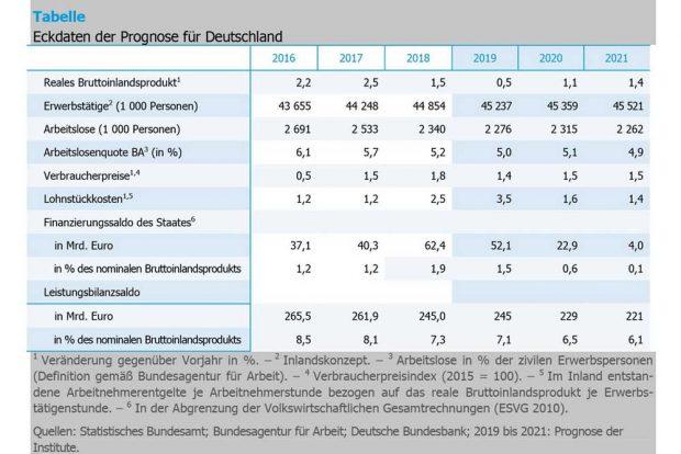 Die Eckdaten für die Prognose der fünf Wirtschaftsinstitute. Grafik: IWH Halle