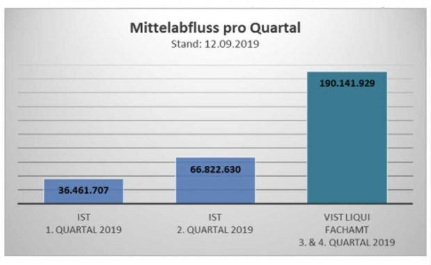 Der von den Ämtern erwartete Mittelabfluss für Investitionen. Grafik: Stadt Leipzig