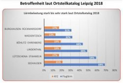 "Grafik: Bürgerinitiative ""Gegen die neue Flugroute"""