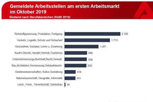 Gemeldete freie Stellen. Grafik: Arbeitsagentur Leipzig