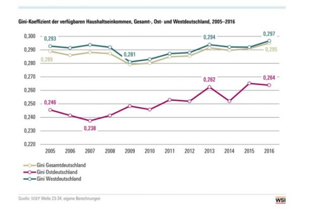 Im Osten steigt der Gini-Koeffizient stärker als im Westen. Grafik: WSI / Hans-Böckler-Stiftung