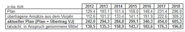 Die Entwicklung der Haushaltsausgabereste in den letzten Jahren. Grafik: Sadt Leipzig