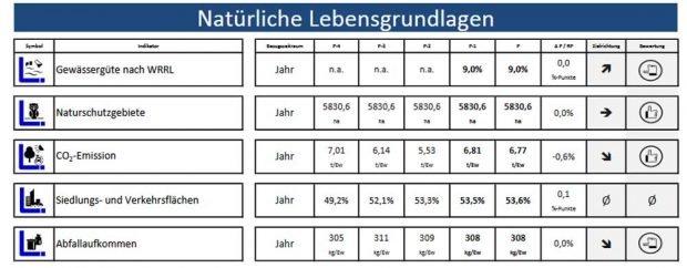 """Das aktuelle Indikatoren-Set für """"Natürliche Lebensgrundlagen"""" im INSEK. Grafik: Stadt Leipzig"""