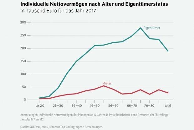 Das Nettovermögen nach Alter und Eigentümerstatus. Grafik: DIW