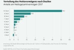 Die Vermögensverteilung in Zehnteln der Bevölkerung. Grafik: DIW