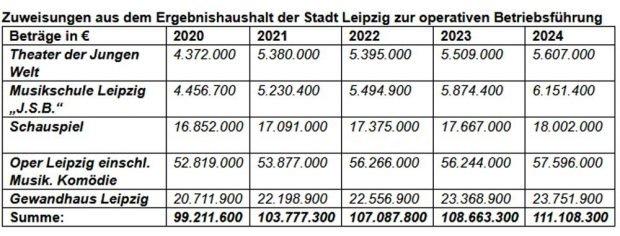Die Kalkulation des Kulturdezernats. Grafik: Stadt Leipzig
