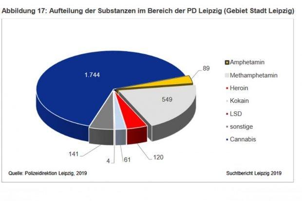 Anteile der von der Polizei sichergestellten Substanzen. Grafik: Stadt Leipzig, Suchtbericht 2019