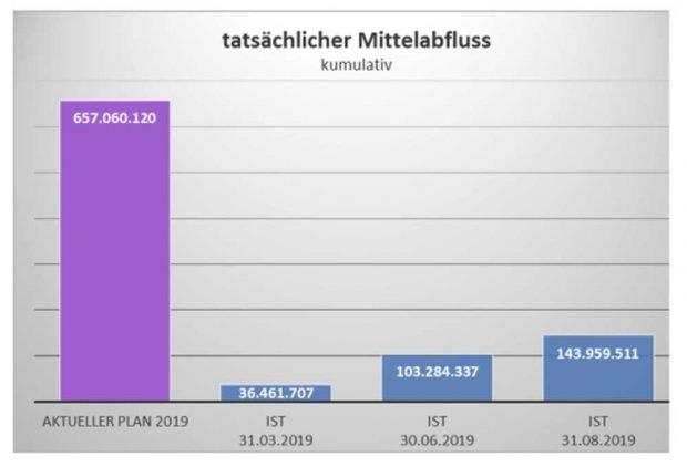 Der tatsächliche Mittelabfluss im Vergleich zur Gesamtplanung. Grafik: Stadt Leipzig