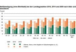 Wahlbeteiligung nach Alterskohorten zur Sachsenwahl 2019. Grafik: Freistaat Sachsen, Statistisches Landesamt