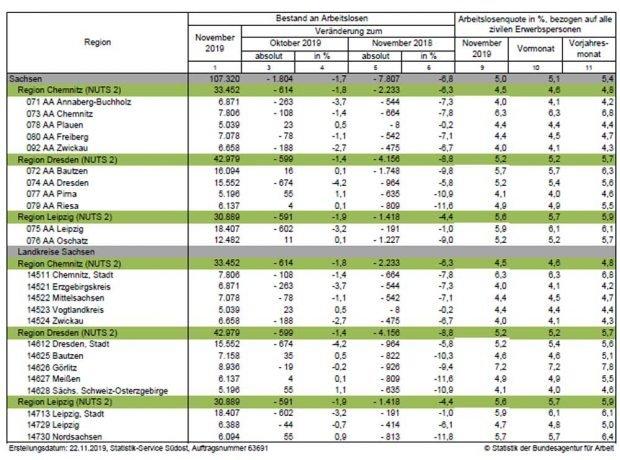 Arbeitslosenquoten in den sächsischen Kreisen. Grafik: Arbeitsagentur Sachsen
