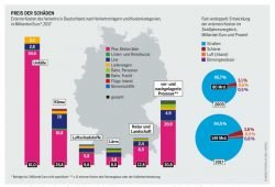 Die Umweltkosten der verschiedenen Verkehrsarten. Grafik: Mobilitätsatlas
