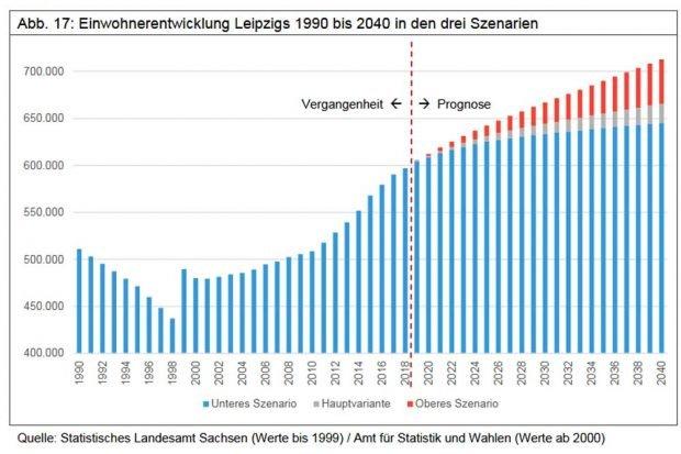 Die neue Leipziger Bevölkerungsprognose bis 2040. Grafik: Stadt Leipzig